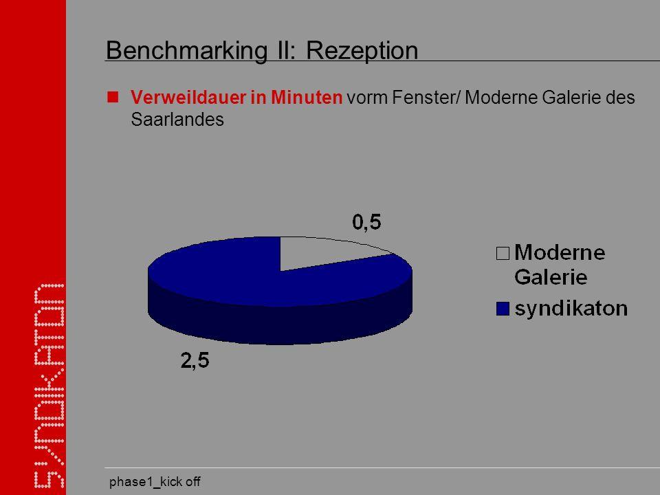 phase1_kick off Benchmarking II: Rezeption Verweildauer in Minuten vorm Fenster/ Moderne Galerie des Saarlandes