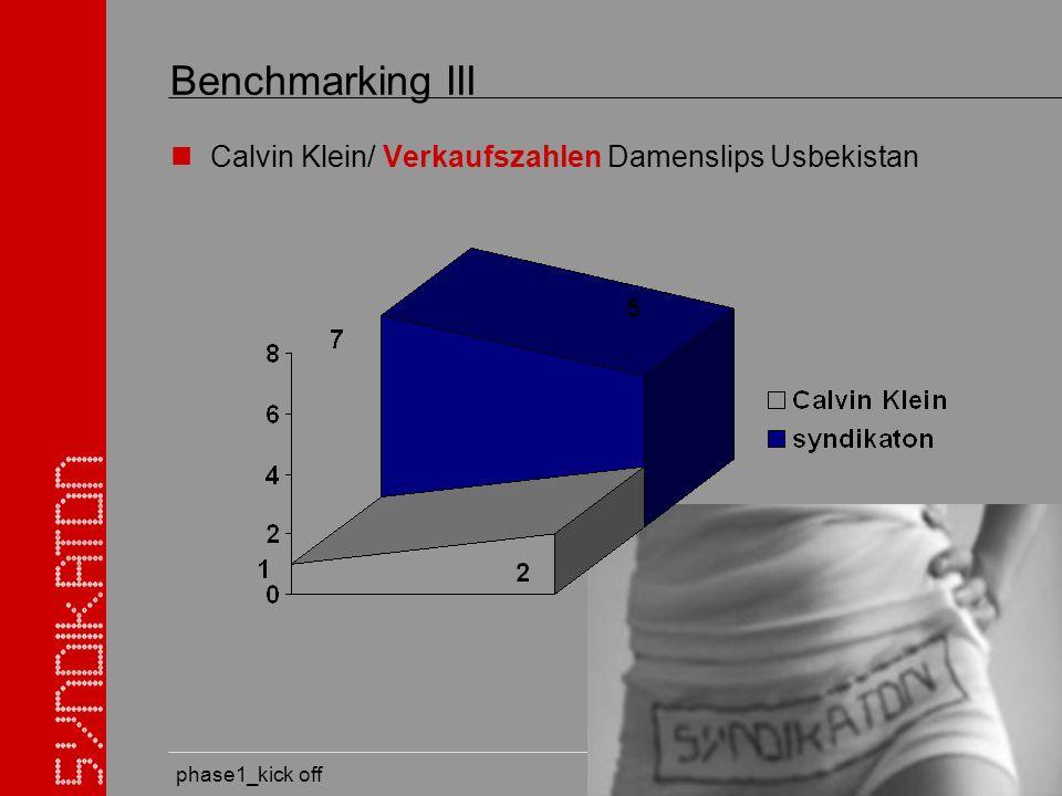 phase1_kick off Benchmarking III Calvin Klein/ Verkaufszahlen Damenslips Usbekistan