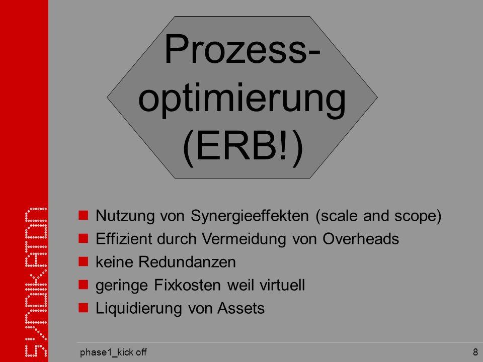 phase1_kick off syndikaton -members in Berufsgruppen