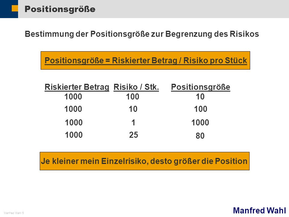 Manfred Wahl Manfred Wahl 6 Murmelspiel Startkapital 100.000 pro Spieler 40 Trades Ergebnis jeweils für alle gleich.