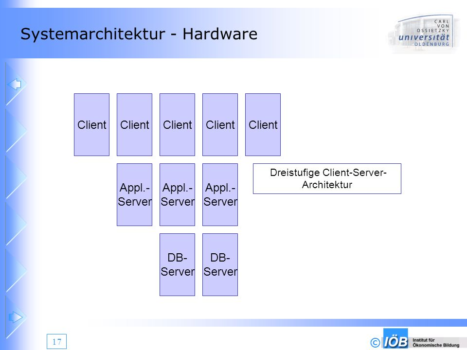 © 17 Systemarchitektur - Hardware Client Appl.- Server Client DB- Server Appl.- Server Client DB- Server Appl.- Server Client Dreistufige Client-Serve