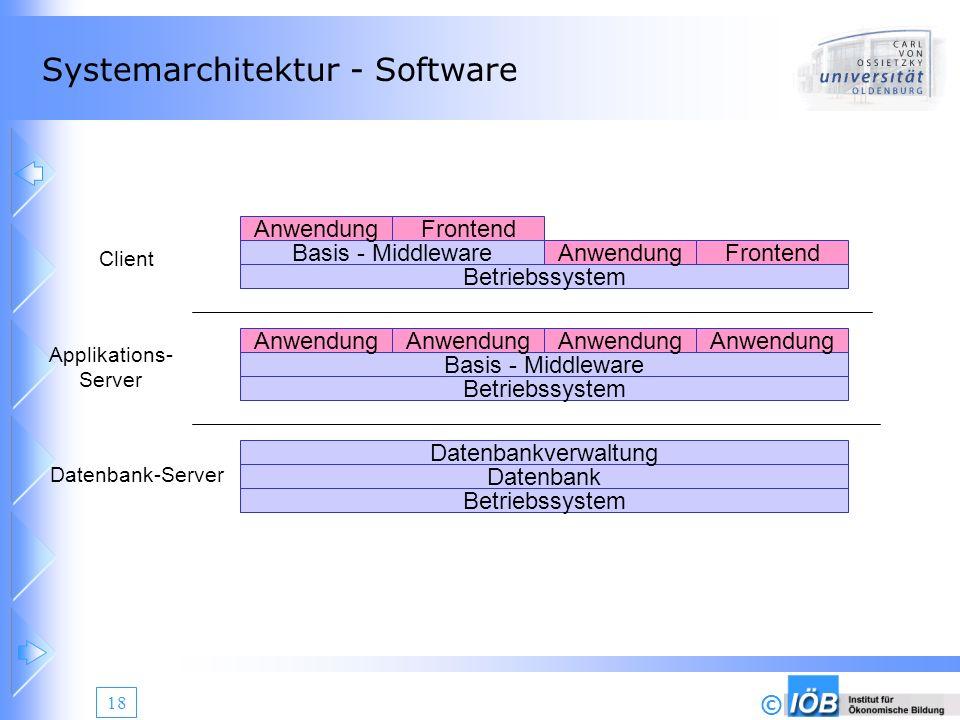 © 18 Systemarchitektur - Software Betriebssystem Datenbank Datenbankverwaltung Betriebssystem Basis - Middleware Anwendung Betriebssystem Basis - Midd
