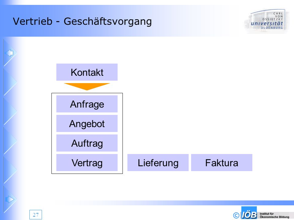 © 27 Vertrieb - Geschäftsvorgang Kontakt Anfrage Angebot Auftrag VertragLieferungFaktura