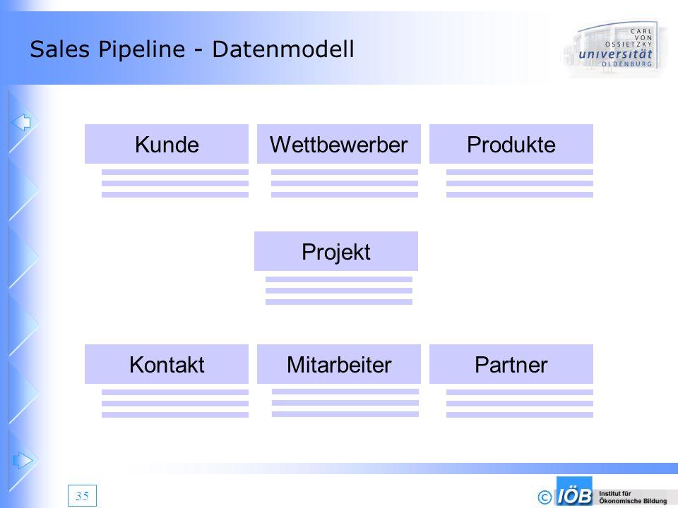 © 35 Sales Pipeline - Datenmodell Projekt Kunde KontaktMitarbeiter WettbewerberProdukte Partner