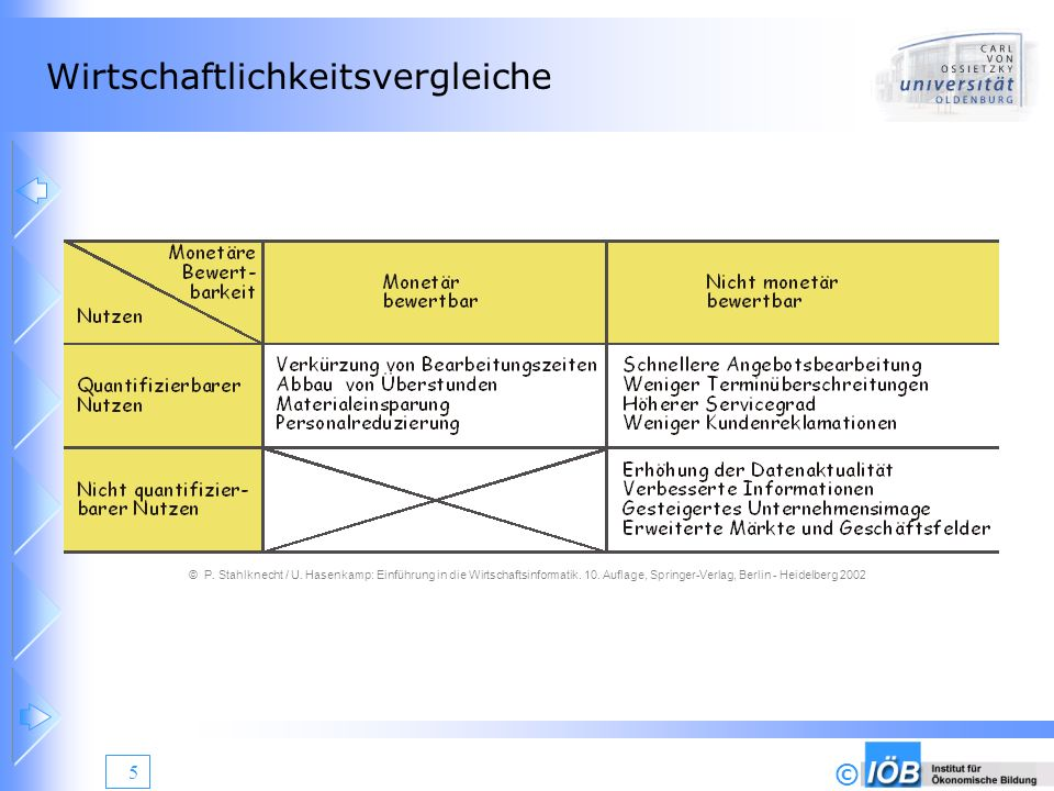 © 5 Wirtschaftlichkeitsvergleiche © P. Stahlknecht / U. Hasenkamp: Einführung in die Wirtschaftsinformatik. 10. Auflage, Springer-Verlag, Berlin - Hei