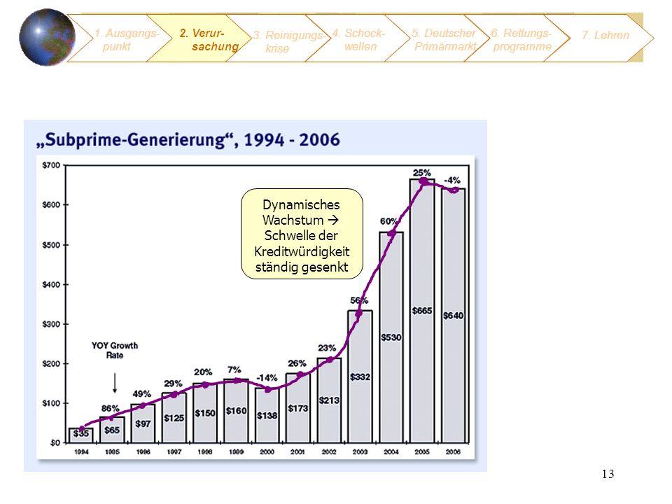 13 Dynamisches Wachstum Schwelle der Kreditwürdigkeit ständig gesenkt 1. Ausgangs- punkt 3. Reinigungs- krise 4. Schock- wellen 2. Verur- sachung 5. D