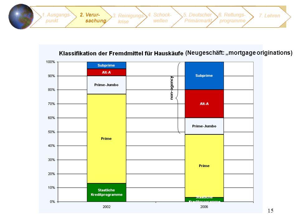 15 1. Ausgangs- punkt 3. Reinigungs- krise 4. Schock- wellen 2. Verur- sachung (Neugeschäft: mortgage originations) non-agency 5. Deutscher Primärmark