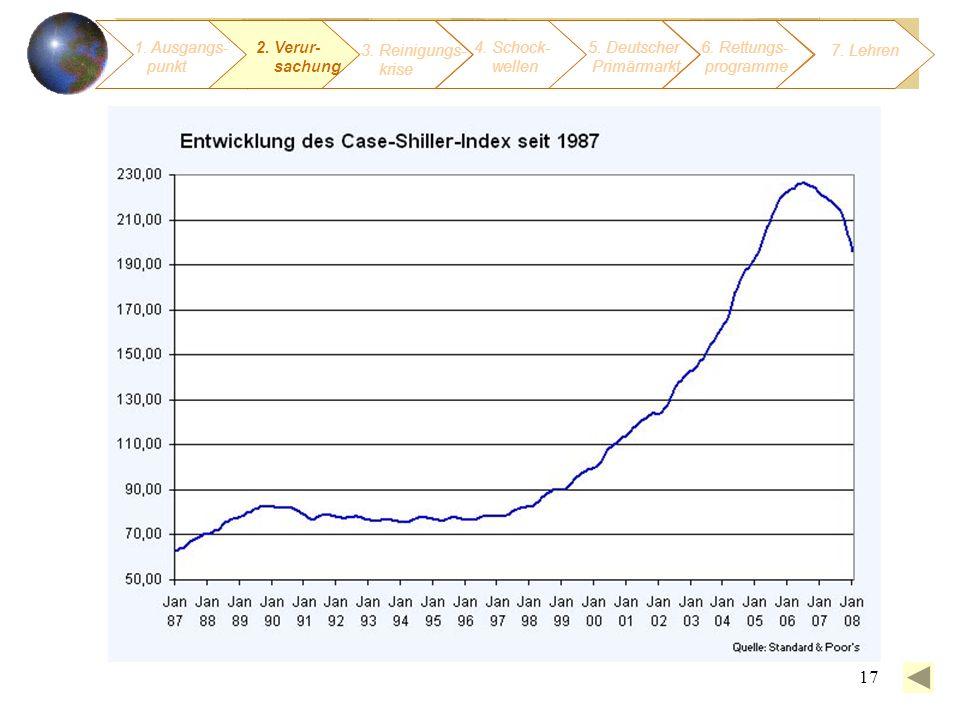 17 1. Ausgangs- punkt 3. Reinigungs- krise 4. Schock- wellen 2. Verur- sachung 5. Deutscher Primärmarkt 6. Rettungs- programme 7. Lehren