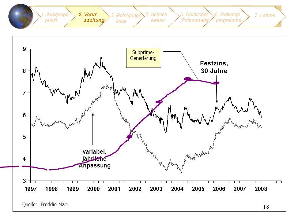 18 Quelle: Freddie Mac variabel, jährliche Anpassung Festzins, 30 Jahre Subprime- Generierung 1. Ausgangs- punkt 3. Reinigungs- krise 4. Schock- welle