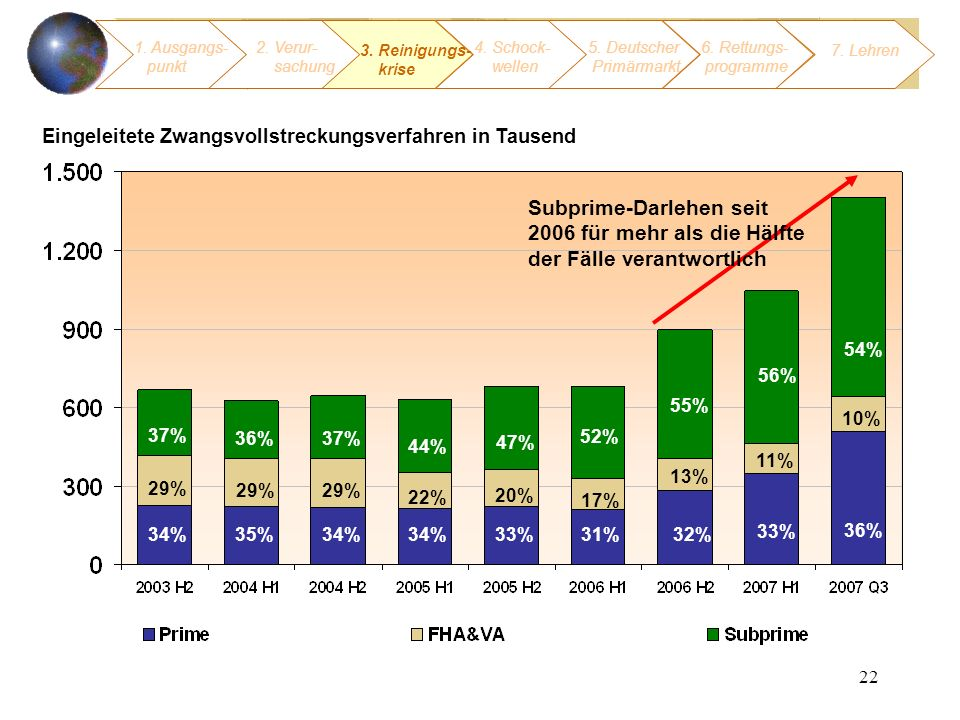 22 Eingeleitete Zwangsvollstreckungsverfahren in Tausend Source: Mortgage Bankers Association National Delinquency Survey (Data as of September 2007) 34%31%33%34% 33% 29% 37% 11% 17% 20% 22% 56% 52% 47% 44% 35% 29% 36% 10% 54% 34% 29% 37% 32% 13% 55% Subprime-Darlehen seit 2006 für mehr als die Hälfte der Fälle verantwortlich 1.