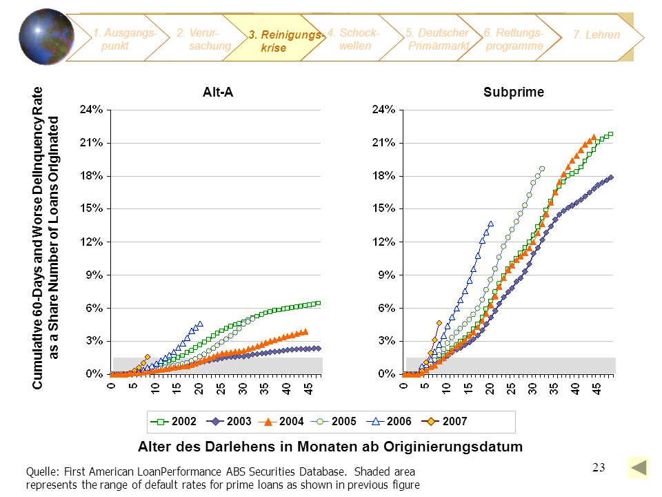 23 Alter des Darlehens in Monaten ab Originierungsdatum Quelle: First American LoanPerformance ABS Securities Database.