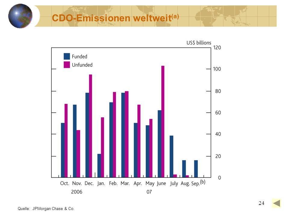 24 CDO-Emissionen weltweit (a) Quelle: JPMorgan Chase & Co.