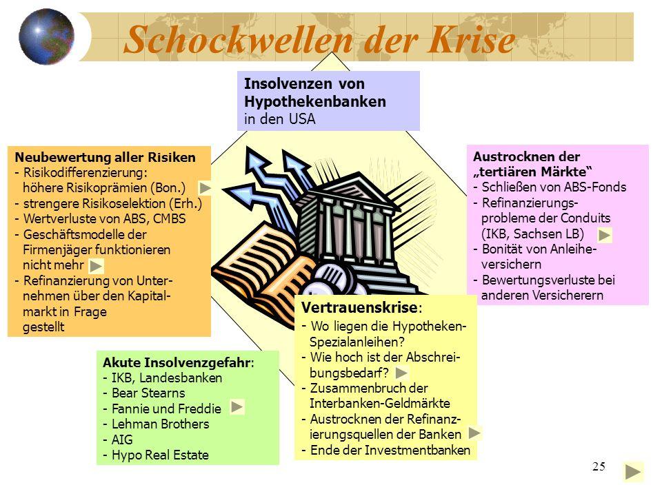 25 Schockwellen der Krise Insolvenzen von Hypothekenbanken in den USA Austrocknen der tertiären Märkte - Schließen von ABS-Fonds - Refinanzierungs- pr