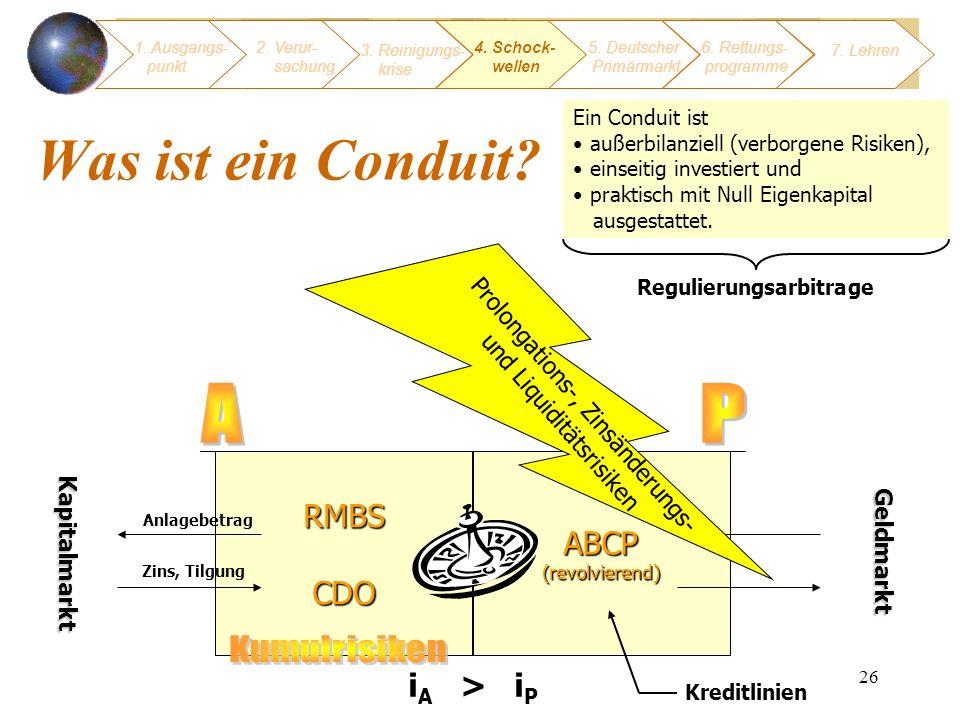 26 Was ist ein Conduit? RMBSCDO ABCP (revolvierend) Kapitalmarkt Geldmarkt Prolongations-, Zinsänderungs- und Liquiditätsrisiken 1. Ausgangs- punkt 3.