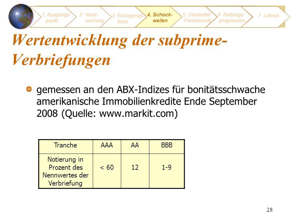 28 Wertentwicklung der subprime- Verbriefungen gemessen an den ABX-Indizes für bonitätsschwache amerikanische Immobilienkredite Ende September 2008 (Q