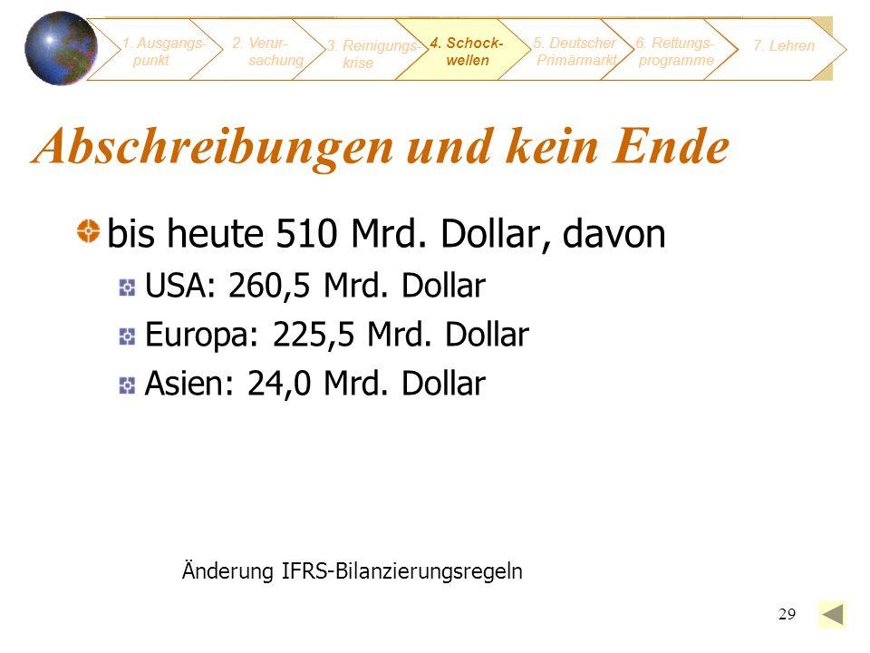 29 Abschreibungen und kein Ende bis heute 510 Mrd. Dollar, davon USA: 260,5 Mrd. Dollar Europa: 225,5 Mrd. Dollar Asien: 24,0 Mrd. Dollar Änderung IFR