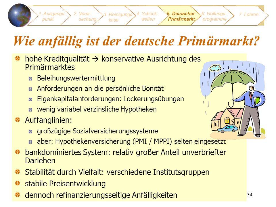 34 Wie anfällig ist der deutsche Primärmarkt? hohe Kreditqualität konservative Ausrichtung des Primärmarktes Beleihungswertermittlung Anforderungen an