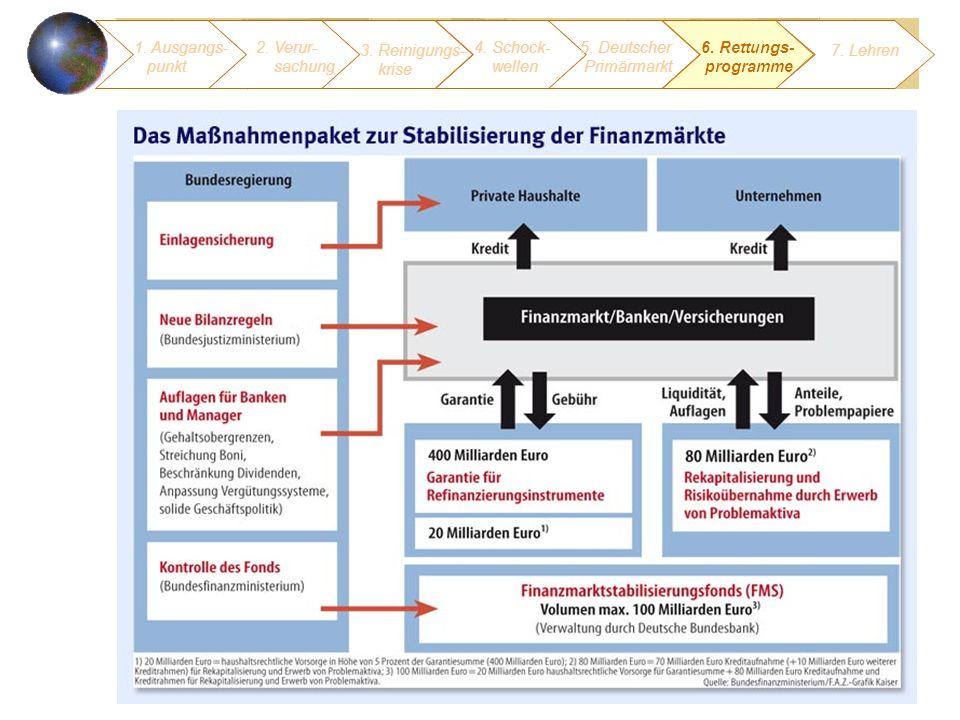 37 1. Ausgangs- punkt 3. Reinigungs- krise 4. Schock- wellen 5. Deutscher Primärmarkt 2. Verur- sachung 6. Rettungs- programme 7. Lehren
