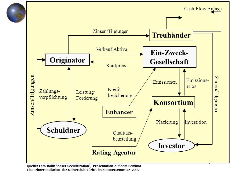 9 Treuhänder Originator Ein-Zweck- Gesellschaft Schuldner Investor Konsortium Enhancer Rating-Agentur Zinsen/Tilgungen Verkauf Aktiva Kaufpreis Leistu