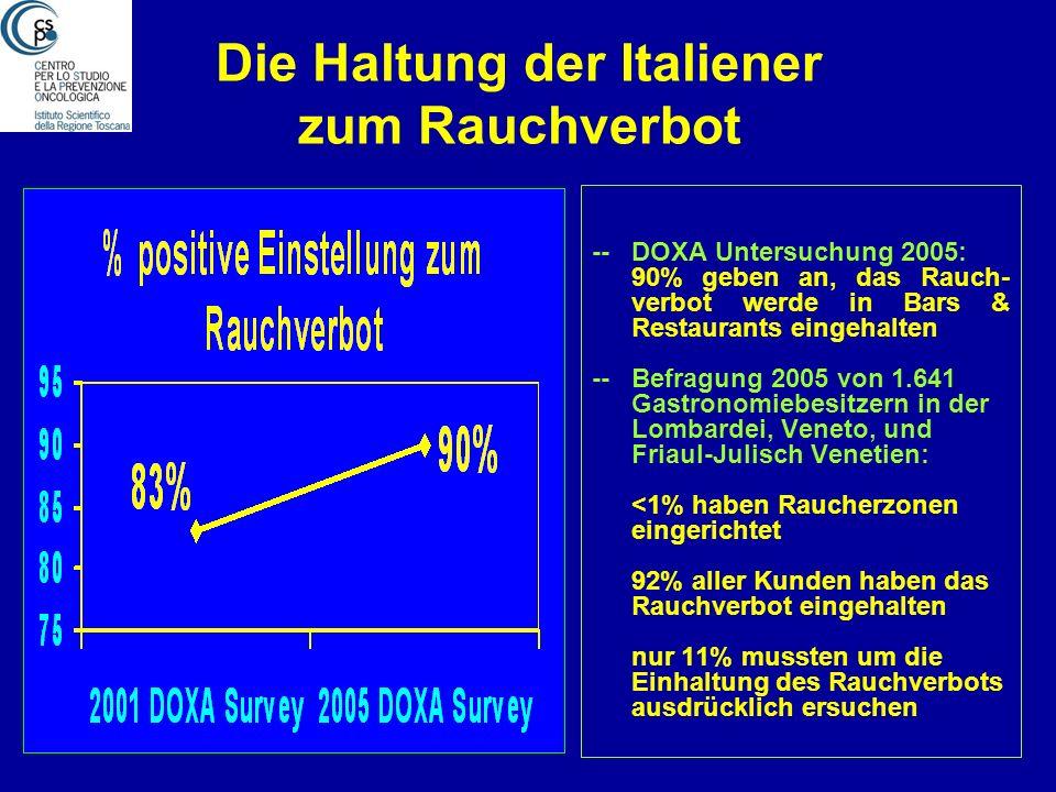 Senkung der Passivrauch- belastung in Italien Reduktion: 97% in Florenz 82% in Mailand 73% in Triest