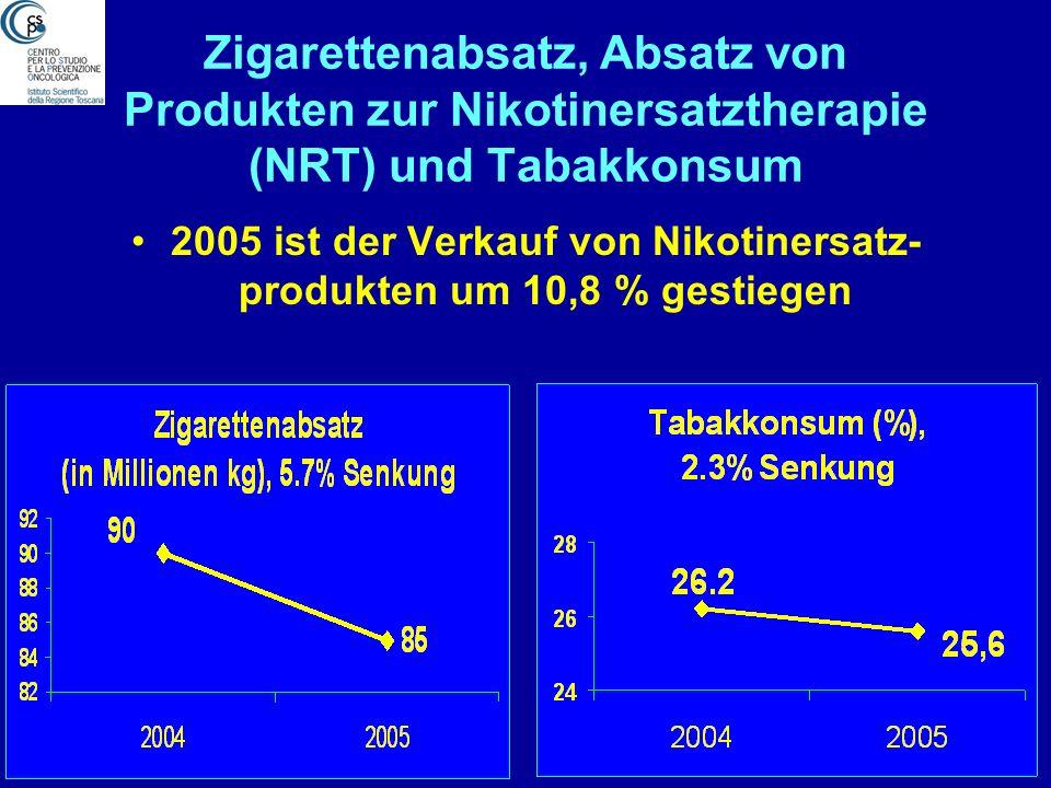 Zigarettenabsatz, Absatz von Produkten zur Nikotinersatztherapie (NRT) und Tabakkonsum 2005 ist der Verkauf von Nikotinersatz- produkten um 10,8 % gestiegen