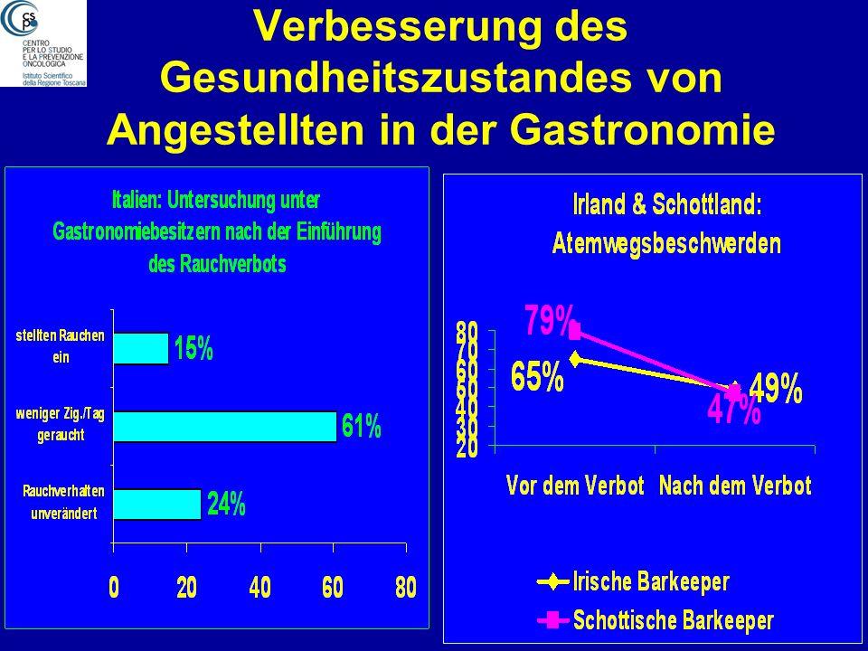 Verbesserung des Gesundheitszustandes von Angestellten in der Gastronomie