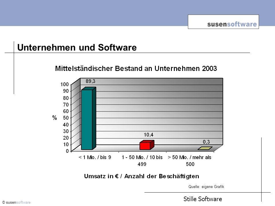 Unternehmen und Software © susensoftware Stille Software Quelle: Bechtle