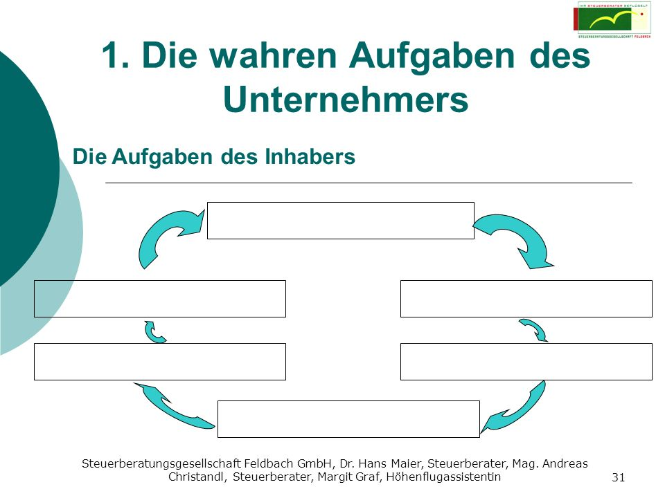 Steuerberatungsgesellschaft Feldbach GmbH, Dr. Hans Maier, Steuerberater, Mag. Andreas Christandl, Steuerberater, Margit Graf, Höhenflugassistentin 31