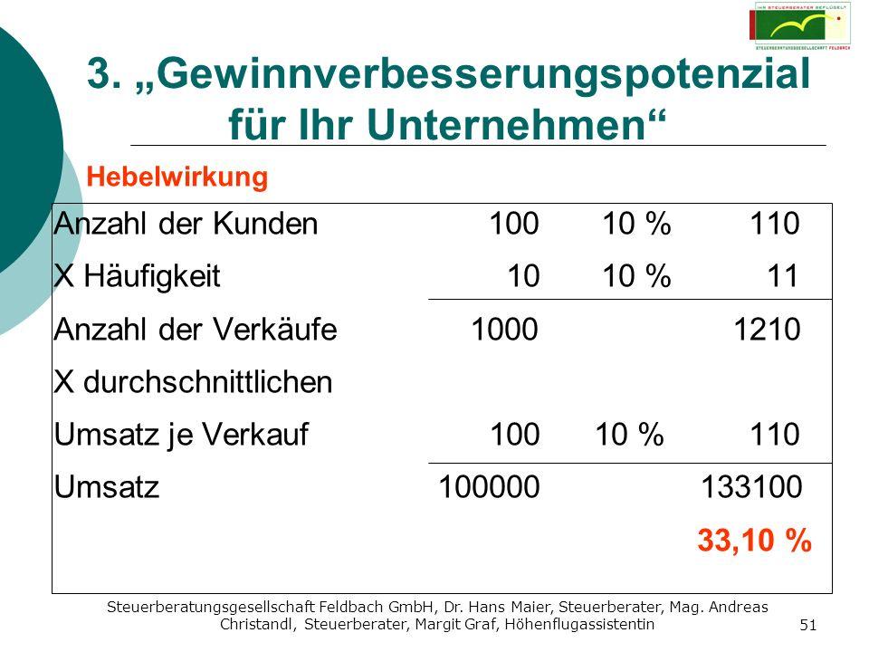 Steuerberatungsgesellschaft Feldbach GmbH, Dr. Hans Maier, Steuerberater, Mag. Andreas Christandl, Steuerberater, Margit Graf, Höhenflugassistentin 51