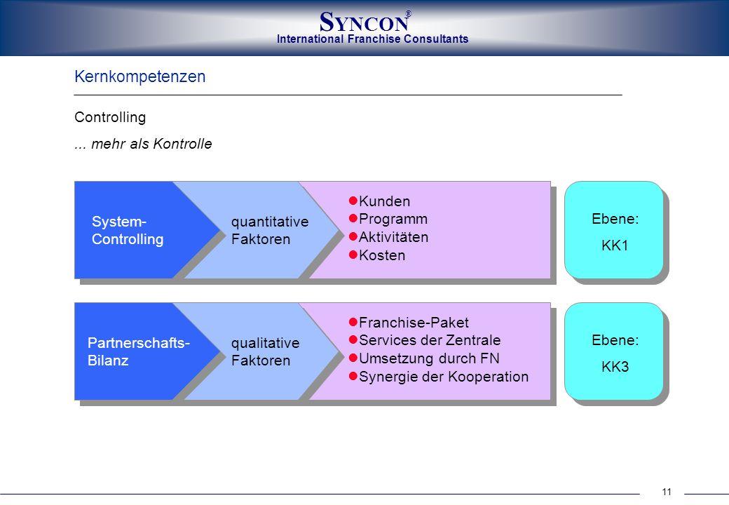 11 International Franchise Consultants S YNCON ® Kernkompetenzen Controlling... mehr als Kontrolle System- Controlling quantitative Faktoren Kunden Pr