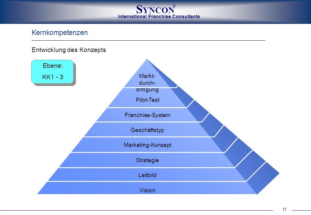 17 International Franchise Consultants S YNCON ® Kernkompetenzen Entwicklung des Konzepts Markt- durch- dringung Pilot-Test Franchise-System Geschäfts