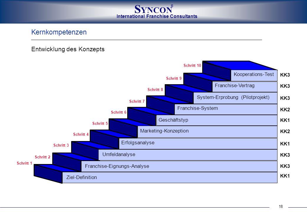 18 International Franchise Consultants S YNCON ® Kernkompetenzen Entwicklung des Konzepts Schritt 1 Schritt 2 Schritt 3 Schritt 4 Schritt 5 Schritt 6