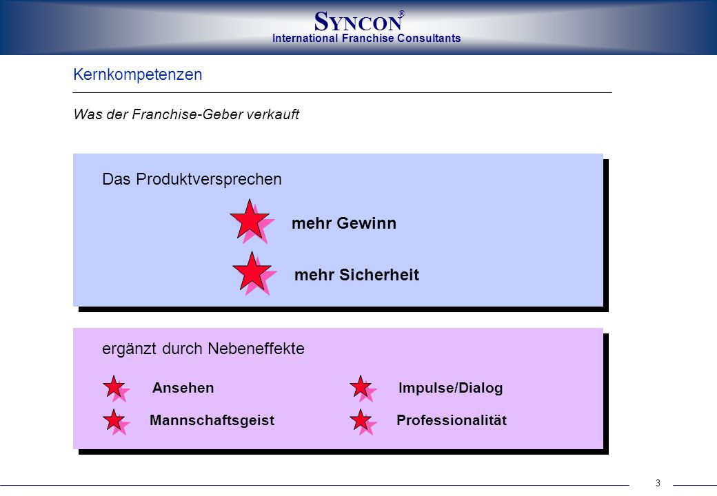 3 International Franchise Consultants S YNCON ® Kernkompetenzen Was der Franchise-Geber verkauft Das Produktversprechen mehr Gewinn mehr Sicherheit er