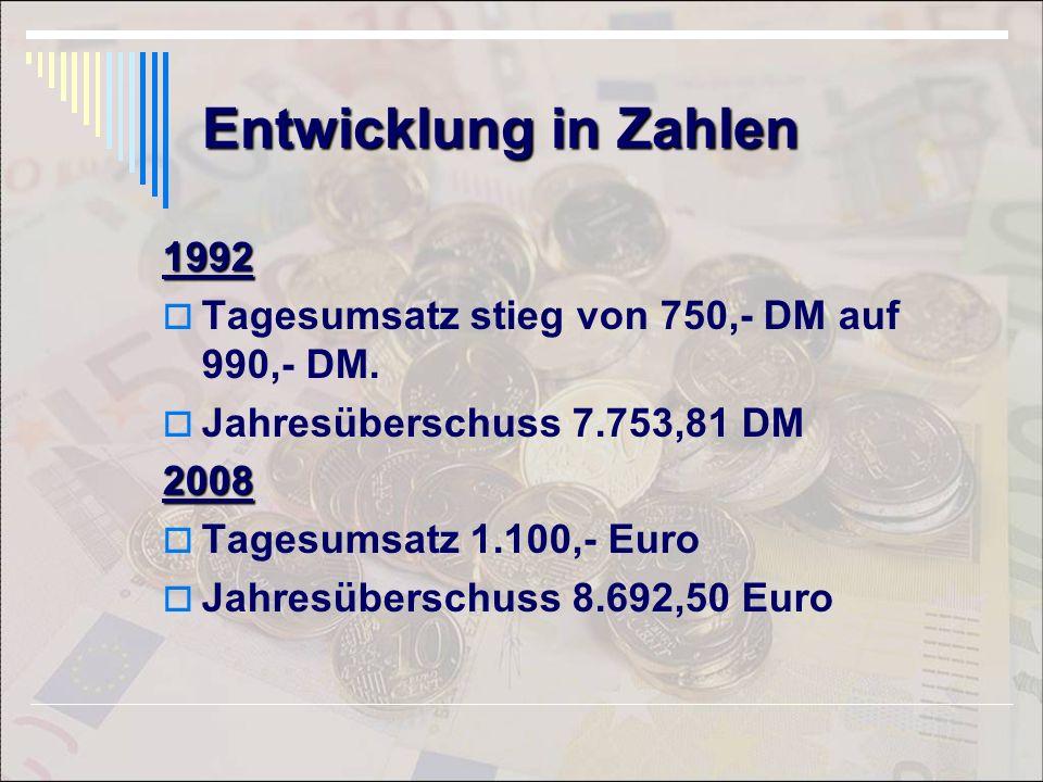 Entwicklung in Zahlen 1992 Tagesumsatz stieg von 750,- DM auf 990,- DM. Jahresüberschuss 7.753,81 DM2008 Tagesumsatz 1.100,- Euro Jahresüberschuss 8.6