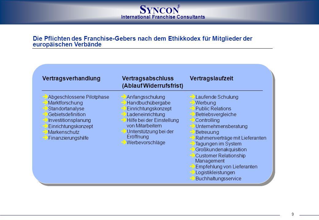 International Franchise Consultants S YNCON ® 9 Die Pflichten des Franchise-Gebers nach dem Ethikkodex für Mitglieder der europäischen Verbände Vertra