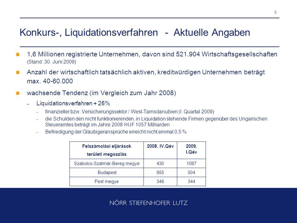 4 Konkurs-, Liquidationsverfahren - Aktuelle Angaben – beantragte freiwillige Liquidationen + 35,8% – Immobiliensektor / Nordungarn (I.