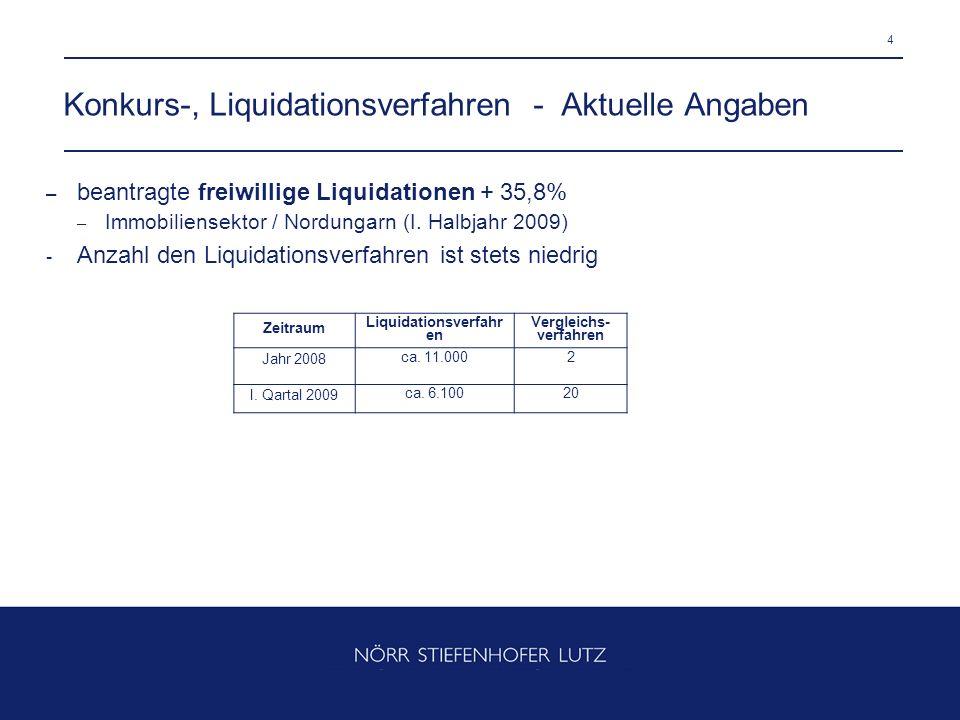 4 Konkurs-, Liquidationsverfahren - Aktuelle Angaben – beantragte freiwillige Liquidationen + 35,8% – Immobiliensektor / Nordungarn (I. Halbjahr 2009)