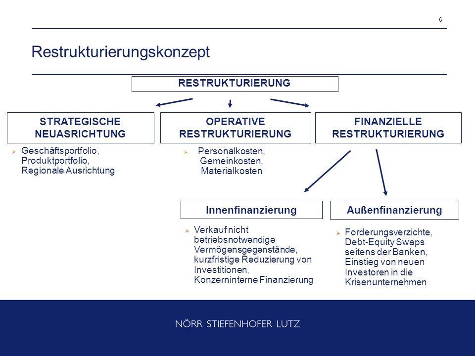 6 Restrukturierungskonzept RESTRUKTURIERUNG STRATEGISCHE NEUASRICHTUNG OPERATIVE RESTRUKTURIERUNG FINANZIELLE RESTRUKTURIERUNG Geschäftsportfolio, Pro