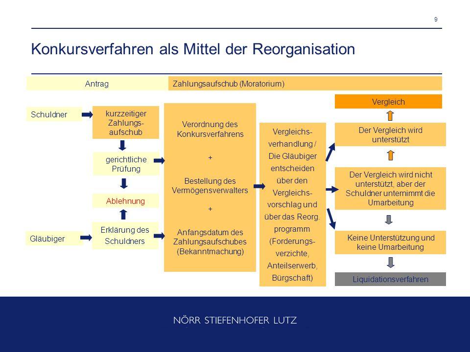 9 Konkursverfahren als Mittel der Reorganisation Antrag kurzzeitiger Zahlungs- aufschub Zahlungsaufschub (Moratorium) Vergleich Ablehnung Schuldner Gl