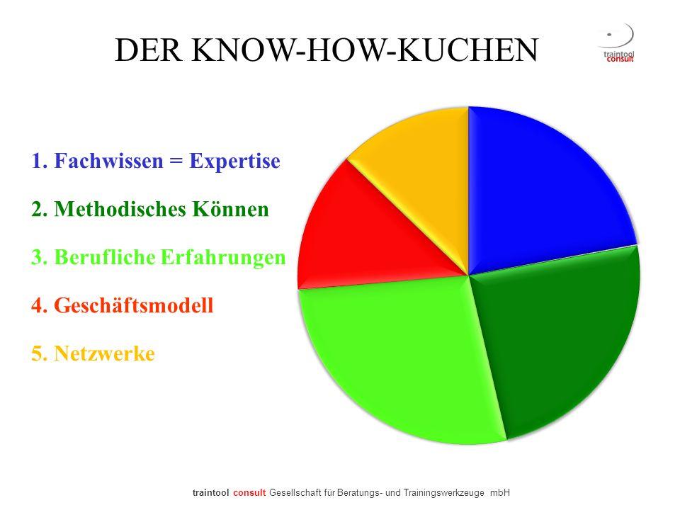 DER KNOW-HOW-KUCHEN 1. Fachwissen = Expertise 2. Methodisches Können 3. Berufliche Erfahrungen 4. Geschäftsmodell 5. Netzwerke traintool consult Gesel