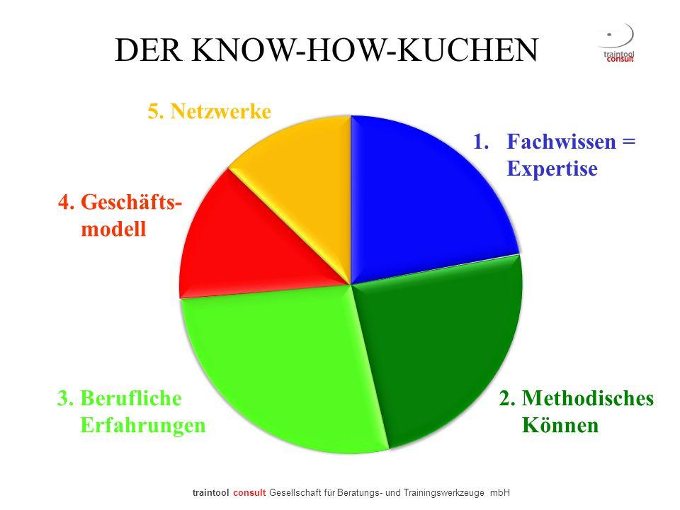DER KNOW-HOW-KUCHEN 1.Fachwissen = Expertise 2. Methodisches Können 3. Berufliche Erfahrungen 4. Geschäfts- modell 5. Netzwerke traintool consult Gese