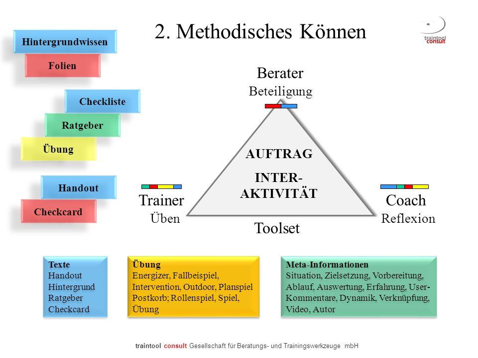 2. Methodisches Können Berater TrainerCoach AUFTRAG INTER- AKTIVITÄT ReflexionÜben Beteiligung Hintergrundwissen Checkliste Ratgeber Übung Folien Hand