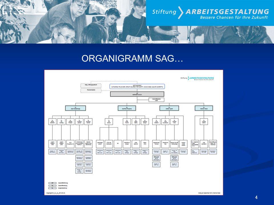 ORGANIGRAMM SAG… 4
