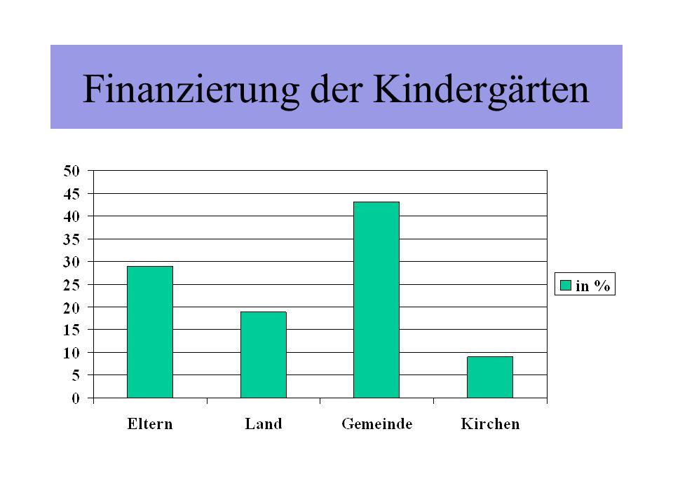 Kindergartenplätze