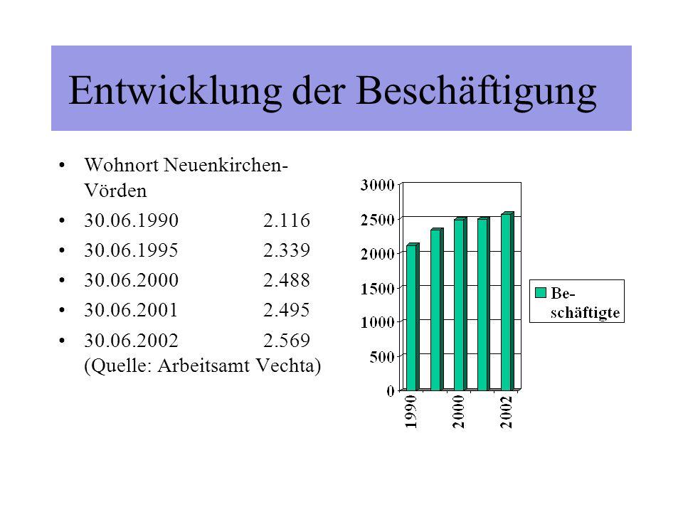 Entwicklung der Beschäftigung Arbeitsplätze in Neuenkirchen-Vörden 30.06.19801.255 30.06.19901.853 30.06.19952.104 30.06.20002.395 30.06.20022.493 (Quelle: Arbeitsamt Vechta)