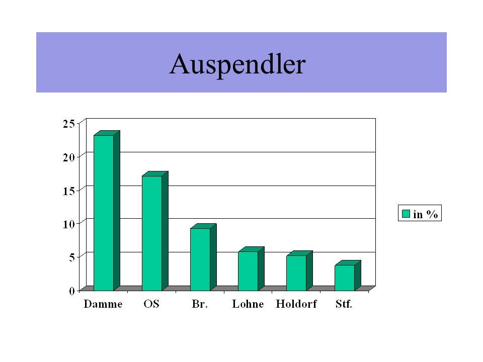 Entwicklung der Beschäftigung Wohnort Neuenkirchen- Vörden 30.06.19902.116 30.06.19952.339 30.06.20002.488 30.06.20012.495 30.06.20022.569 (Quelle: Arbeitsamt Vechta)