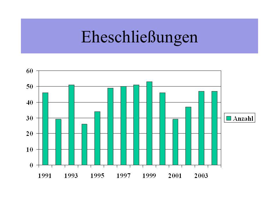 Fakten zum Niedersachsenpark Neue Gesellschaftsstruktur: nur noch eine Gesellschaft Neuer Geschäftsführer ab 01.02.2004: Uwe Schumacher B-Plan 42: Rechtskräftig, Erschließung beginnt Jan.