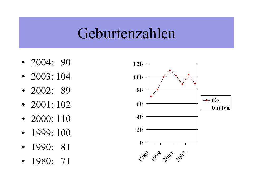 Gemeinde Neuenkirchen-Vörden Bürgerversammlung am 03.01.2005 in Vörden