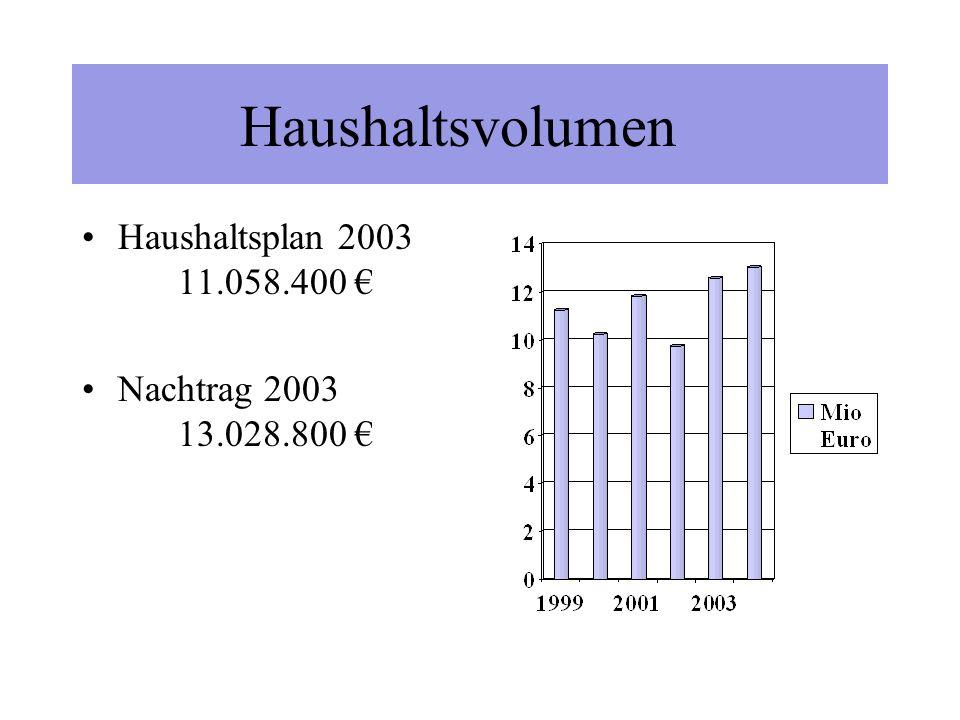 Ortsmarketing Arbeitskreis Wirtschaft HGV, Marktgemeinschaft, Politik und Verwaltung Auftaktveranstaltung Ortsmarketing 07.12.