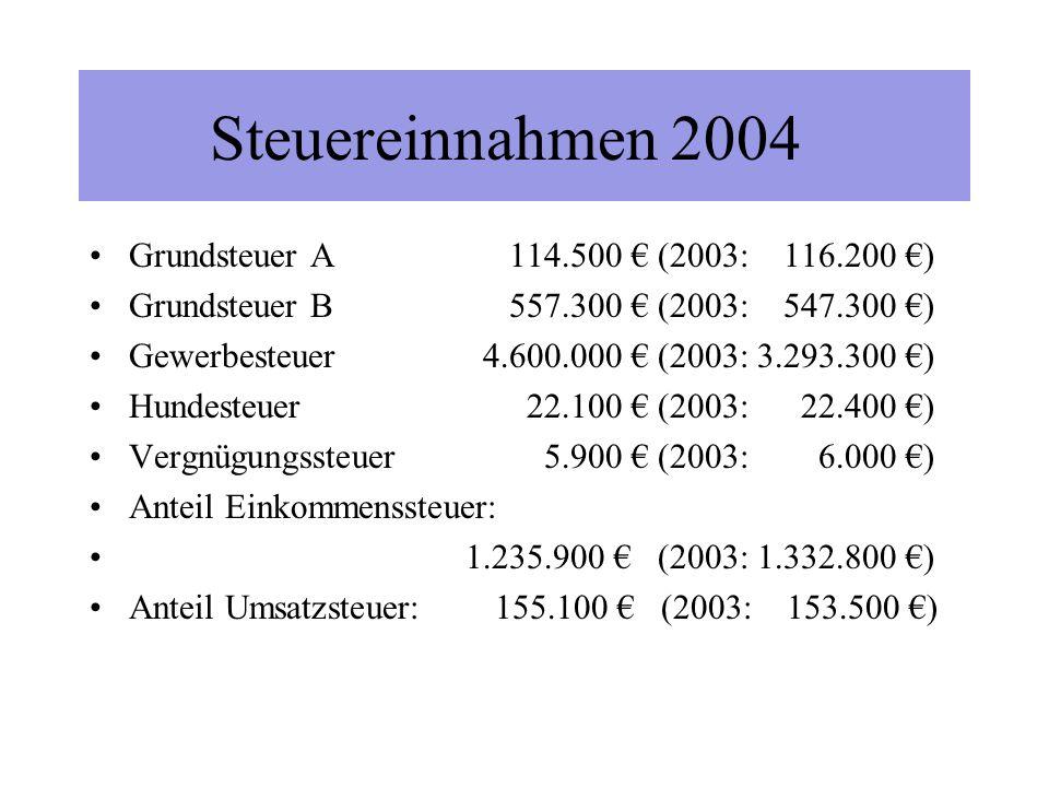 Steuereinnahmen 2000-2004